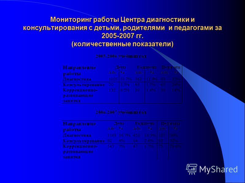 Мониторинг работы Центра диагностики и консультирования с детьми, родителями и педагогами за 2005-2007 гг. (количественные показатели)