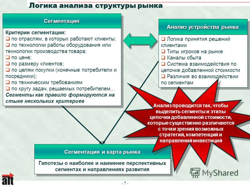 - 7 - Логика анализа структуры рынка СегментацияСегментация Критерии сегментации: по отраслям, в которых работают клиенты; по технологии работы оборудования или технологии производства товара; по цене; по размеру клиентов; по целям покупки (конечные