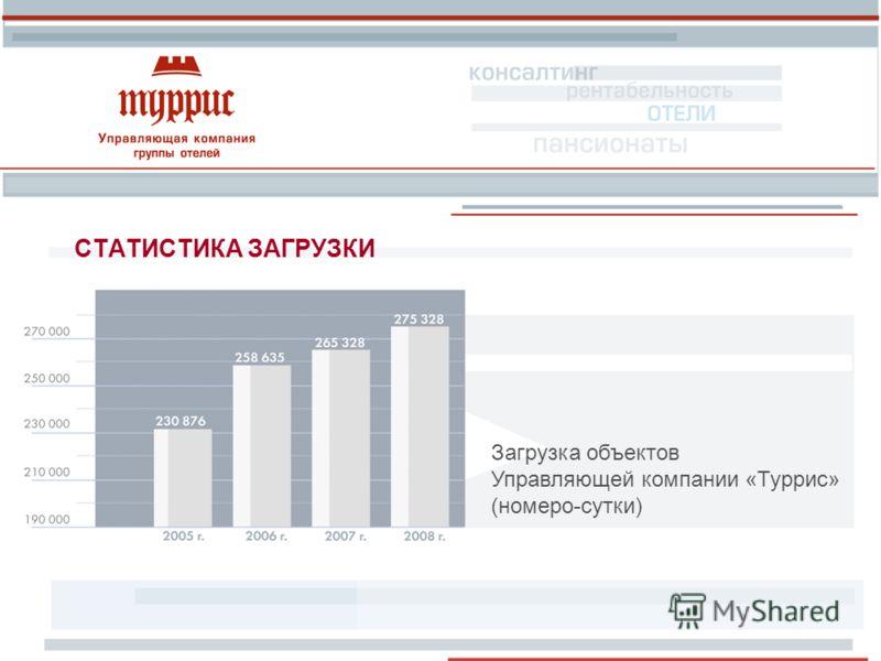 СТАТИСТИКА ЗАГРУЗКИ Загрузка объектов Управляющей компании «Туррис» (номеро-сутки)