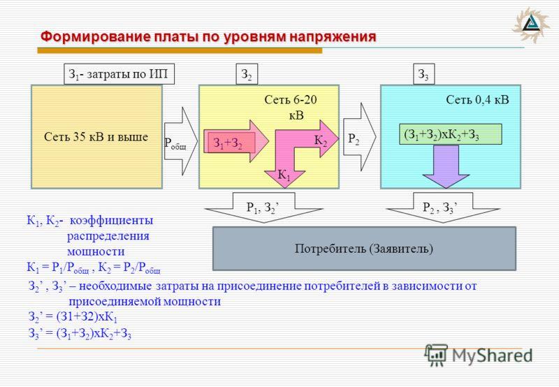 Формирование платы по уровням напряжения Сеть 35 кВ и выше Потребитель (Заявитель) З 1 +З 2 З 1 - затраты по ИПЗ2З2 З3З3 (З 1 +З 2 )хК 2 +З 3 Сеть 6-20 кВ К2К2 К1К1 Сеть 0,4 кВ Р общ Р2Р2 Р 1, З 2 Р 2, З 3 К 1, К 2 - коэффициенты распределения мощнос