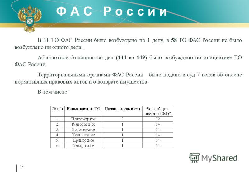 Ф А С Р о с с и и 12 В 11 ТО ФАС России было возбуждено по 1 делу, в 58 ТО ФАС России не было возбуждено ни одного дела. Абсолютное большинство дел (144 из 149) было возбуждено по инициативе ТО ФАС России. Территориальными органами ФАС России было по