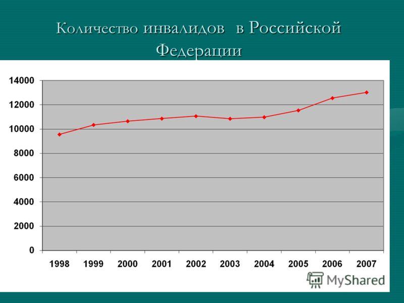 Количество инвалидов в Российской Федерации