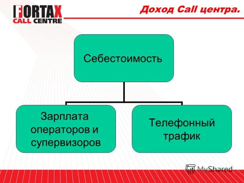 Доход Call центра. Доход Call центра Себестоимость Операционные расходы