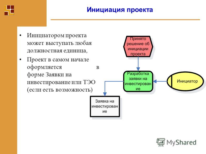 20 Этапы жизненного цикла проекта