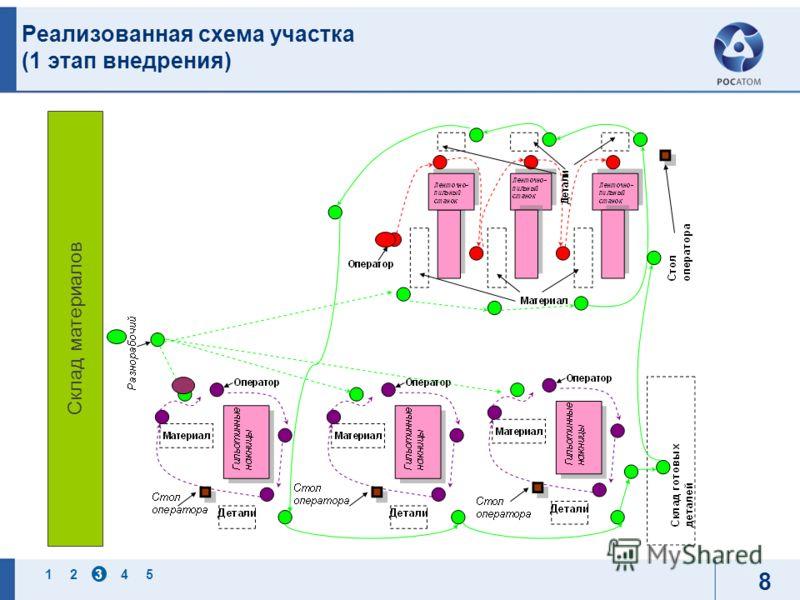 12345 8 Реализованная схема участка (1 этап внедрения) Склад материалов