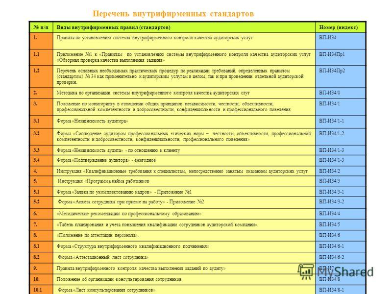 Перечень внутрифирменных стандартов п/пВиды внутрифирменных правил (стандартов)Номер (индекс) 1.Правила по установлению системы внутрифирменного контроля качества аудиторских услугВП-И34 1.1Приложение 1 к «Правилам по установлению системы внутрифирме