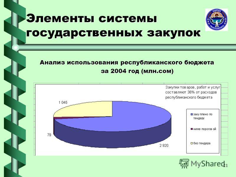 21 Элементы системы государственных закупок Анализ использования республиканского бюджета Анализ использования республиканского бюджета за 2004 год (млн.сом) за 2004 год (млн.сом)
