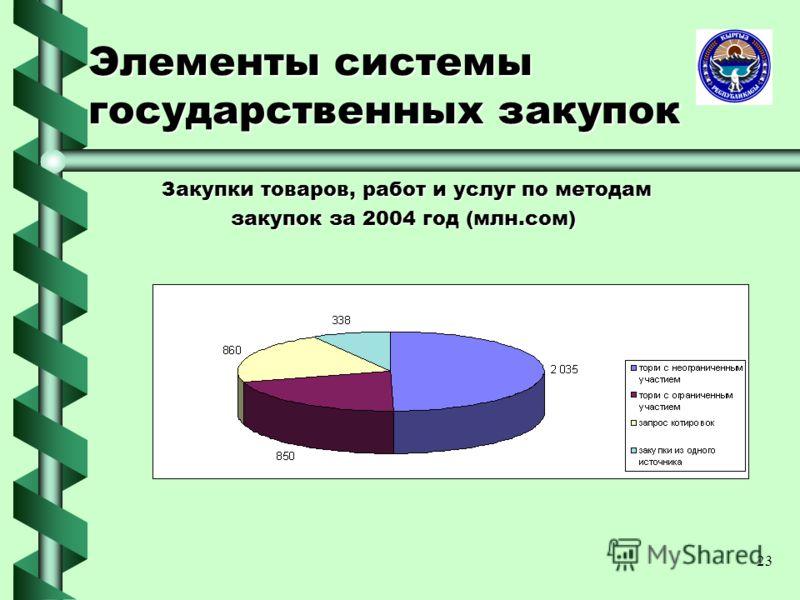 23 Элементы системы государственных закупок Закупки товаров, работ и услуг по методам Закупки товаров, работ и услуг по методам закупок за 2004 год (млн.сом)