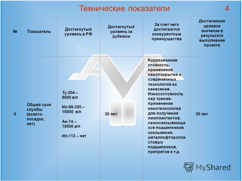 Технические показатели4 Показатель Достигнутый уровень в РФ Достигнутый уровень за рубежом За счет чего достигаются конкурентные преимущества Достигаемое целевое значение в результате выполнения проекта 5 Общий срок службы (взлето- посадок, лет) Ту-2
