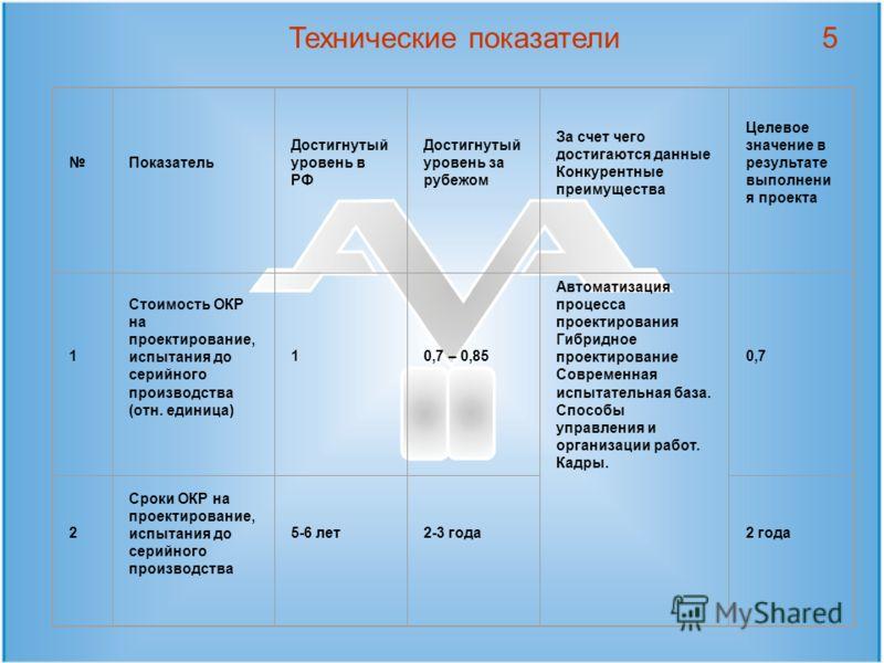 Технические показатели5 Показатель Достигнутый уровень в РФ Достигнутый уровень за рубежом За счет чего достигаются данные Конкурентные преимущества Целевое значение в результате выполнени я проекта 1 Стоимость ОКР на проектирование, испытания до сер