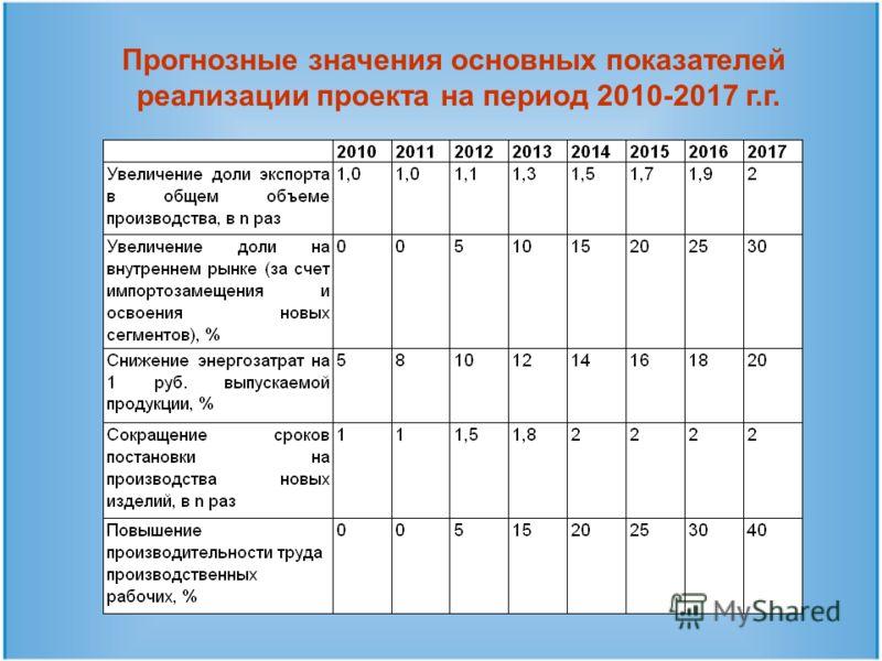Прогнозные значения основных показателей реализации проекта на период 2010-2017 г.г.