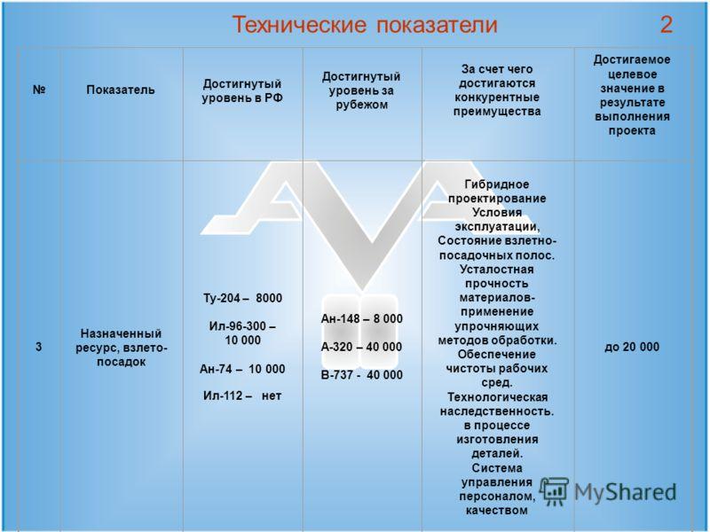 Технические показатели Показатель Достигнутый уровень в РФ Достигнутый уровень за рубежом За счет чего достигаются конкурентные преимущества Достигаемое целевое значение в результате выполнения проекта 3 Назначенный ресурс, взлето- посадок Ту-204 – 8