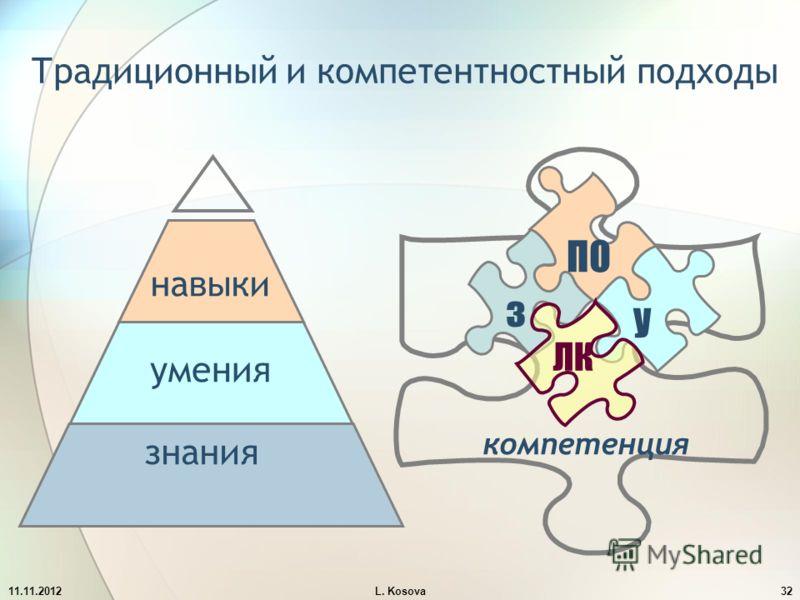 Традиционный и компетентностный подходы умения знания навыки компетенция ПО з у ЛК 11.11.201232L. Kosova