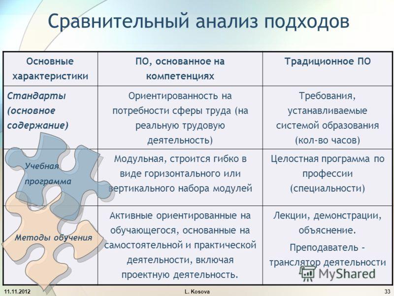 Сравнительный анализ подходов Основные характеристики ПО, основанное на компетенциях Традиционное ПО Стандарты (основное содержание) Ориентированность на потребности сферы труда (на реальную трудовую деятельность) Требования, устанавливаемые системой