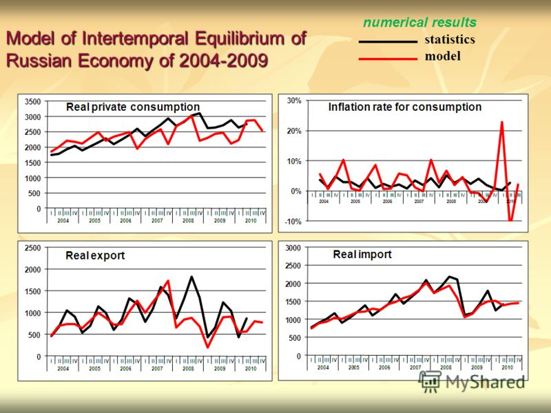 Model of Intertemporal Equilibrium of Russian Economy of 2004-2009 numerical results statistics model