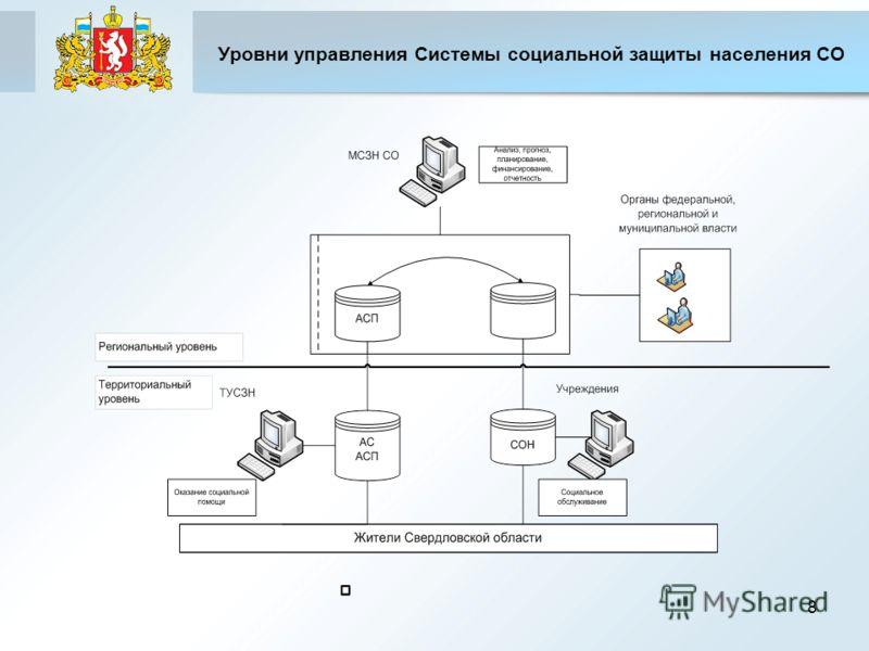 Уровни управления Системы социальной защиты населения СО 8