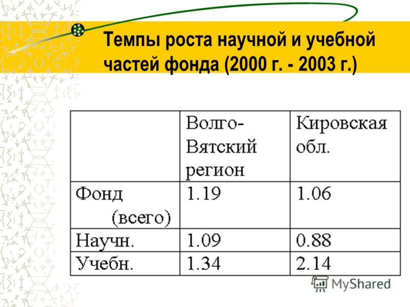 Темпы роста научной и учебной частей фонда (2000 г. - 2003 г.)