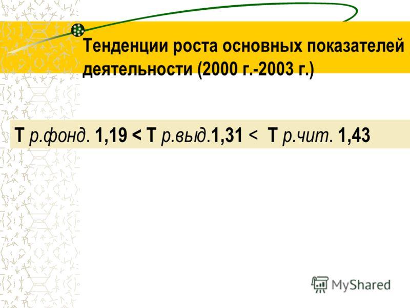 Т р.фонд. 1,19 < Т р.выд. 1,31 < Т р.чит. 1,43 Тенденции роста основных показателей деятельности (2000 г.-2003 г.)