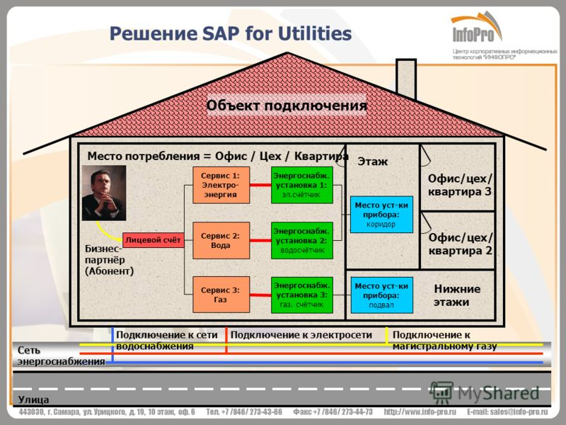 Решение SAP for Utilities Нижние этажи Офис/цех/ квартира 2 Офис/цех/ квартира 3 Место потребления = Офис / Цех / Квартира Этаж Подключение к электросети Подключение к магистральному газу Подключение к сети водоснабжения Сеть энергоснабжения Улица Об