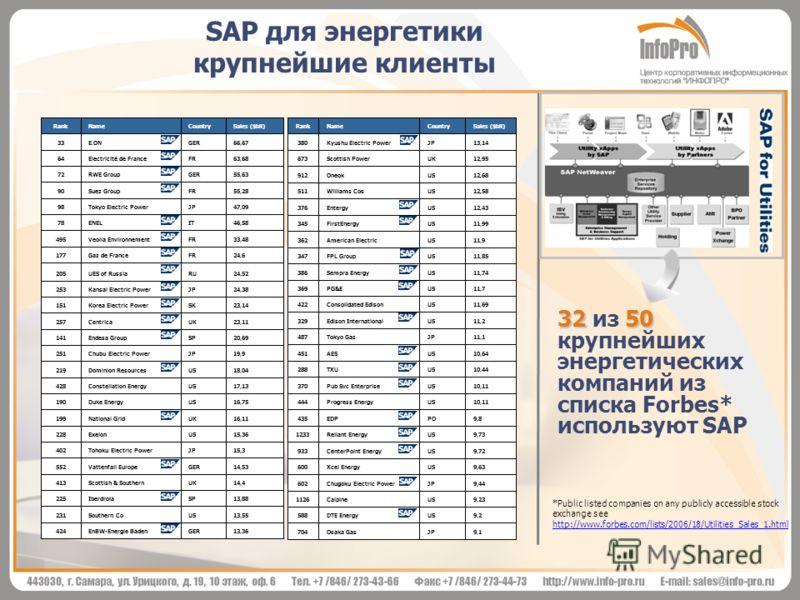 SAP для энергетики крупнейшие клиенты 3250 32 из 50 крупнейших энергетических компаний из списка Forbes* используют SAP *Public listed companies on any publicly accessible stock exchange see http://www.forbes.com/lists/2006/18/Utilities_Sales_1.html