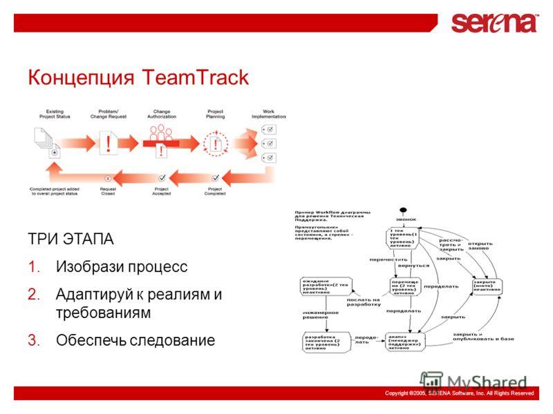 Copyright ©2005, SERENA Software, Inc. All Rights Reserved Концепция TeamTrack ТРИ ЭТАПА 1.Изобрази процесс 2.Адаптируй к реалиям и требованиям 3.Обеспечь следование