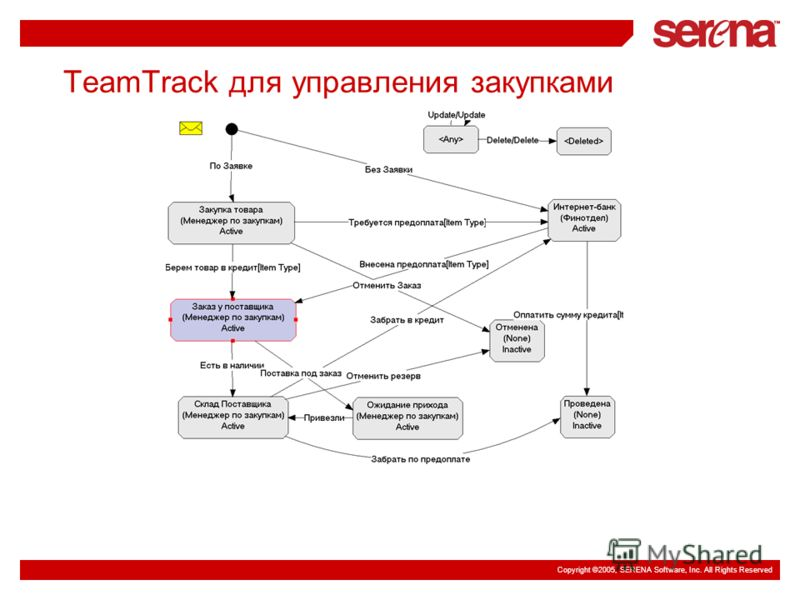 Copyright ©2005, SERENA Software, Inc. All Rights Reserved TeamTrack для управления закупками