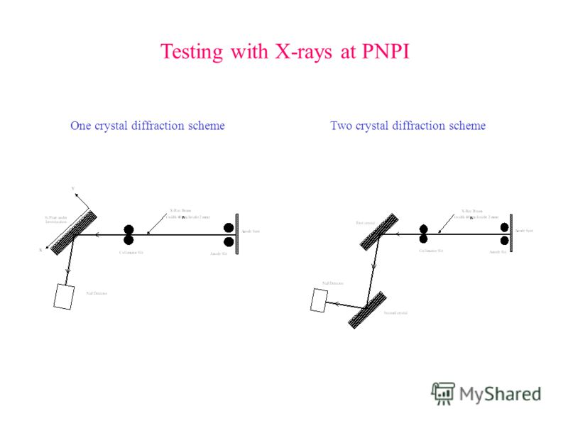 One crystal diffraction scheme Testing with X-rays at PNPI Two crystal diffraction scheme