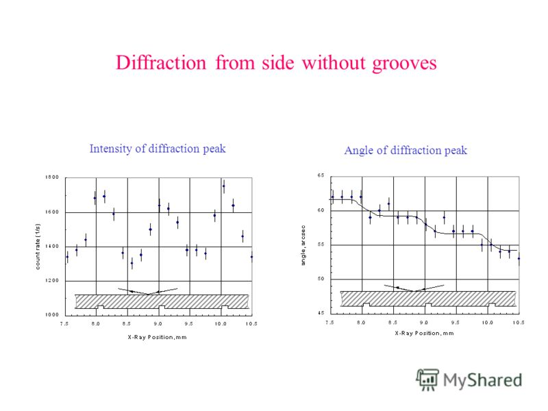 Diffraction from side without grooves Intensity of diffraction peak Angle of diffraction peak