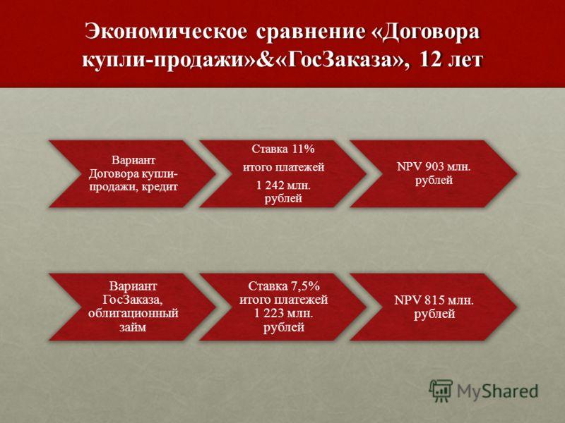 Экономическое сравнение «Договора купли-продажи»&«ГосЗаказа», 12 лет Вариант Договора купли- продажи, кредит Ставка 11% итого платежей 1 242 млн. рублей NPV 903 млн. рублей Вариант ГосЗаказа, облигационный займ Ставка 7,5% итого платежей 1 223 млн. р