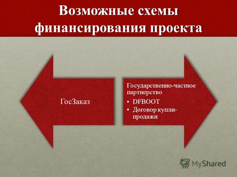 Возможные схемы финансирования проекта ГосЗаказ Государственно-частное партнерство DFBOOT Договор купли- продажи
