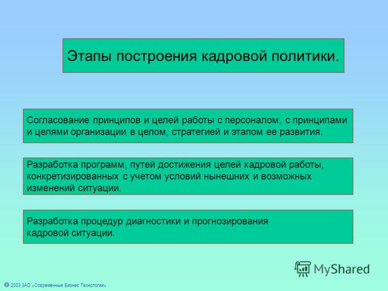 2003 ЗАО «Современные Бизнес Технологии» Этапы построения кадровой политики. Согласование принципов и целей работы с персоналом, с принципами и целями организации в целом, стратегией и этапом ее развития. Разработка программ, путей достижения целей к
