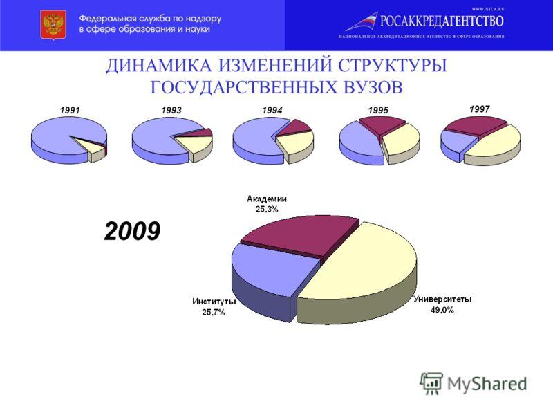 ДИНАМИКА ИЗМЕНЕНИЙ СТРУКТУРЫ ГОСУДАРСТВЕННЫХ ВУЗОВ 1991199319941995 1997 2009