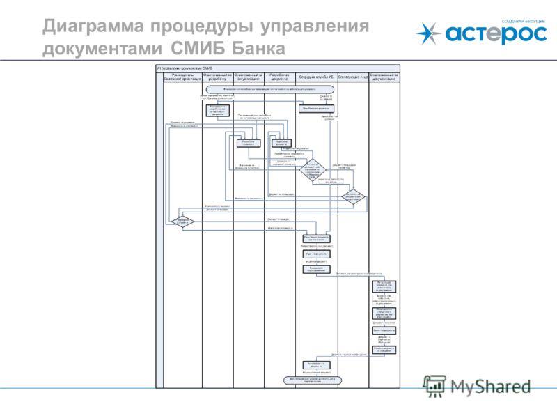 Диаграмма процедуры управления документами СМИБ Банка