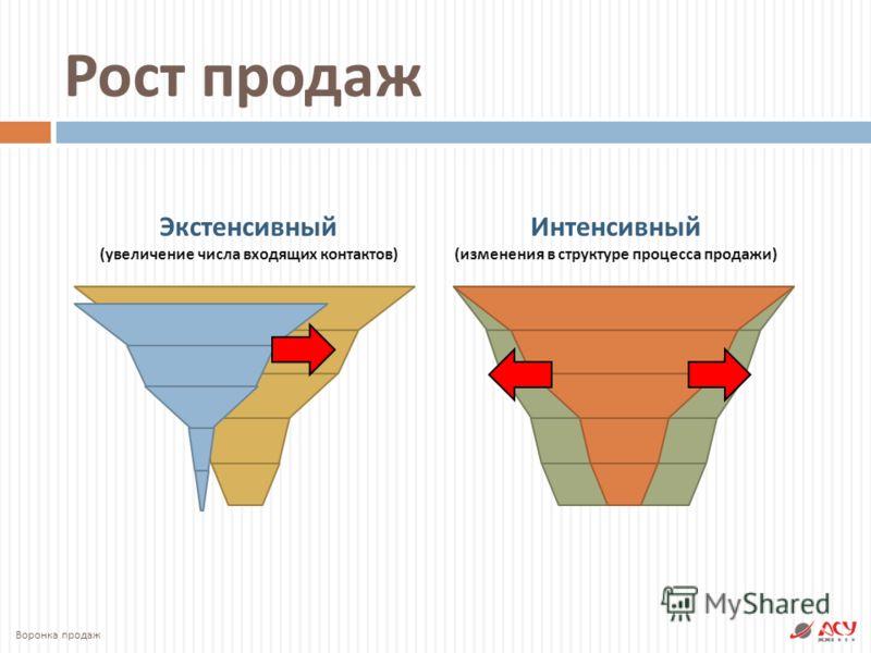Экстенсивный ( увеличение числа входящих контактов ) Интенсивный ( изменения в структуре процесса продажи ) Воронка продаж Рост продаж
