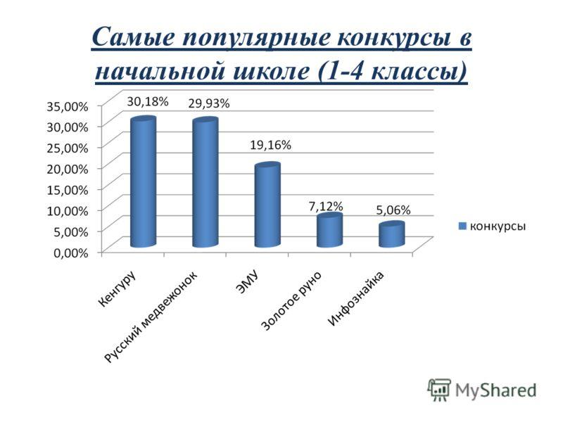 Самые популярные конкурсы в начальной школе (1-4 классы)