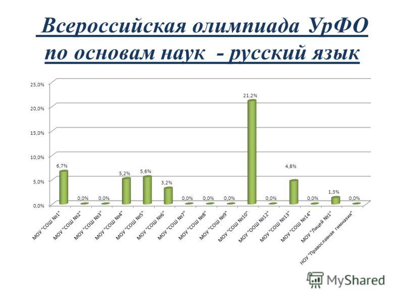 Всероссийская олимпиада УрФО по основам наук - русский язык