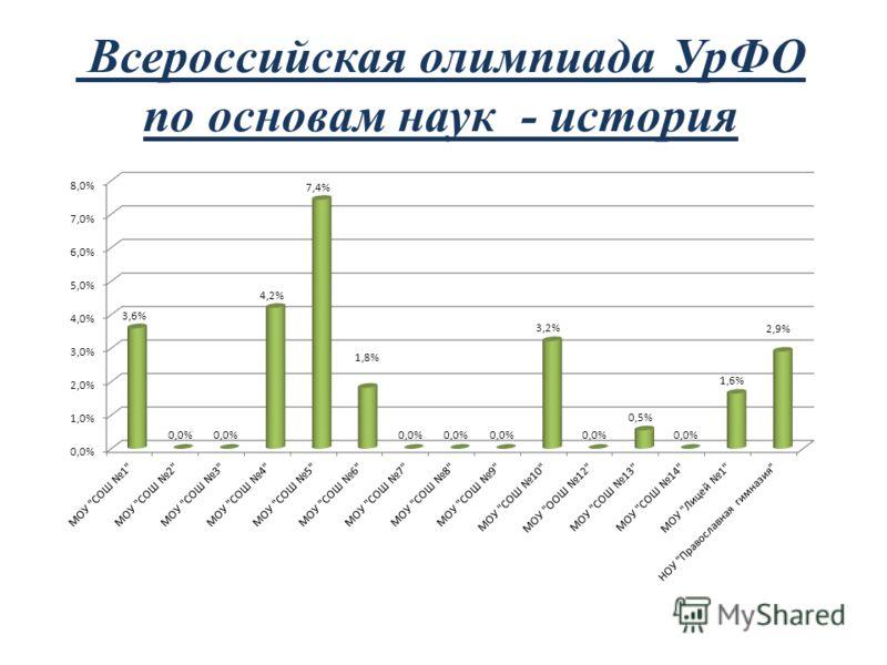 Всероссийская олимпиада УрФО по основам наук - история