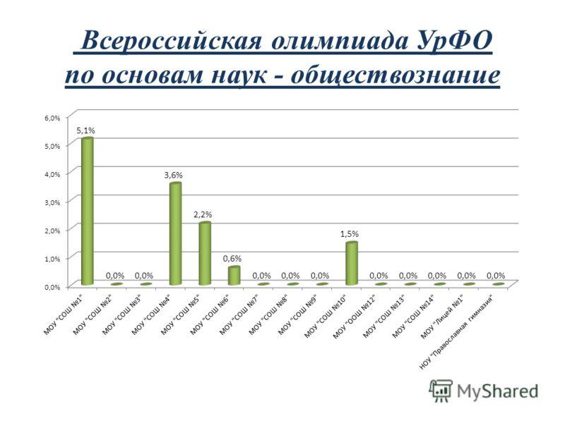 Всероссийская олимпиада УрФО по основам наук - обществознание