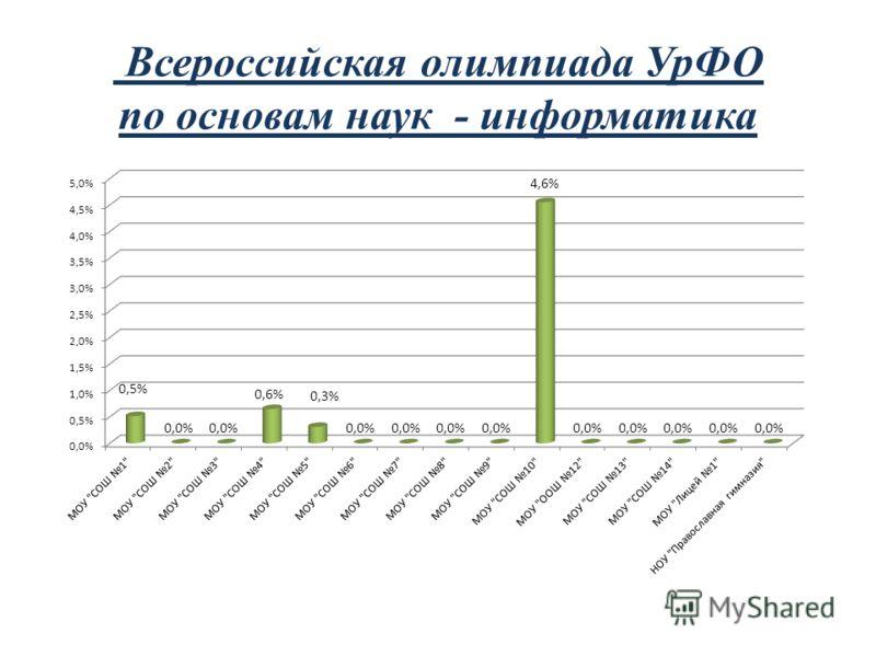 Всероссийская олимпиада УрФО по основам наук - информатика