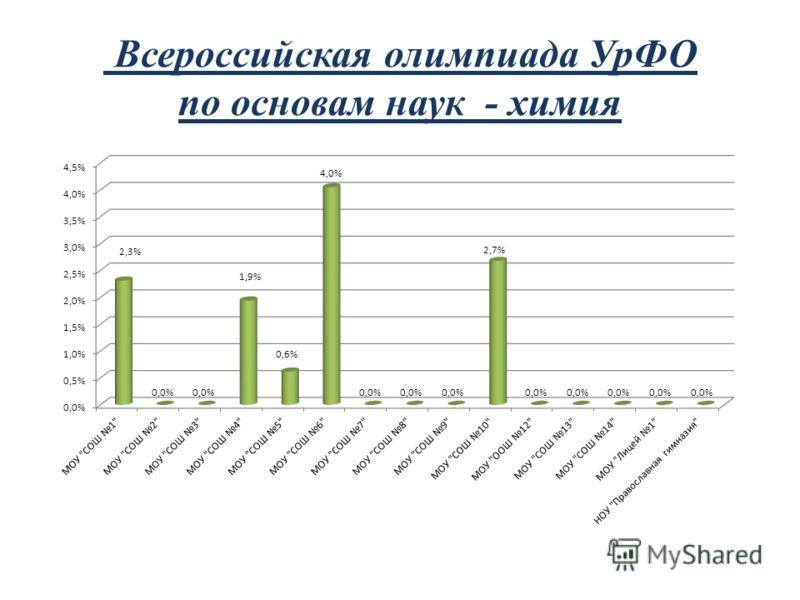 Всероссийская олимпиада УрФО по основам наук - химия