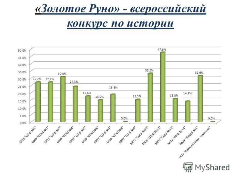 «Золотое Руно» - всероссийский конкурс по истории