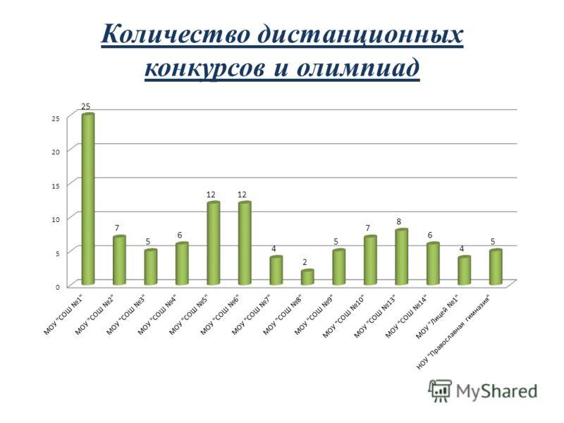 Количество дистанционных конкурсов и олимпиад