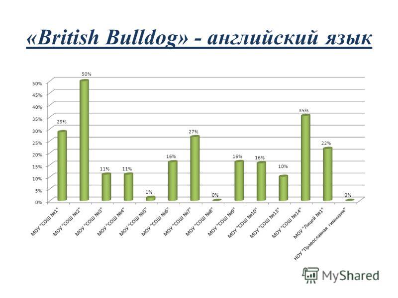 «British Bulldog» - английский язык