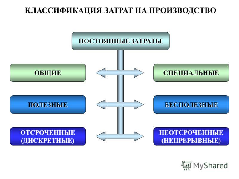 КЛАССИФИКАЦИЯ ЗАТРАТ НА ПРОИЗВОДСТВО ПОСТОЯННЫЕ ЗАТРАТЫ СПЕЦИАЛЬНЫЕ БЕСПОЛЕЗНЫЕПОЛЕЗНЫЕ ОБЩИЕ НЕОТСРОЧЕННЫЕ (НЕПРЕРЫВНЫЕ) ОТСРОЧЕННЫЕ (ДИСКРЕТНЫЕ)
