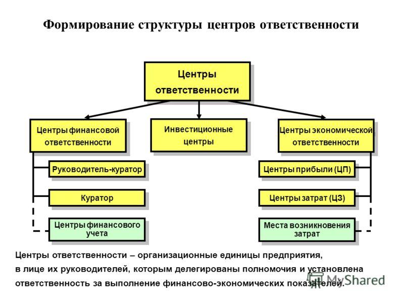 Формирование структуры центров ответственности Центры ответственности – организационные единицы предприятия, в лице их руководителей, которым делегированы полномочия и установлена ответственность за выполнение финансово-экономических показателей. Цен