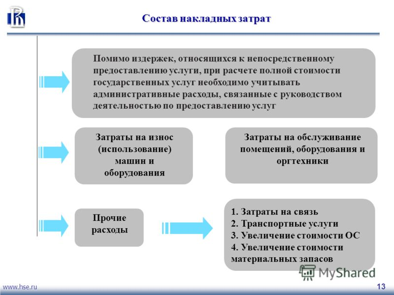 www.hse.ru 13 Состав накладных затрат Помимо издержек, относящихся к непосредственному предоставлению услуги, при расчете полной стоимости государственных услуг необходимо учитывать административные расходы, связанные с руководством деятельностью по