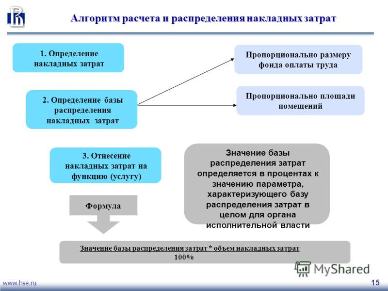 www.hse.ru 15 Алгоритм расчета и распределения накладных затрат 1. Определение накладных затрат 2. Определение базы распределения накладных затрат Пропорционально размеру фонда оплаты труда Пропорционально площади помещений Значение базы распределени