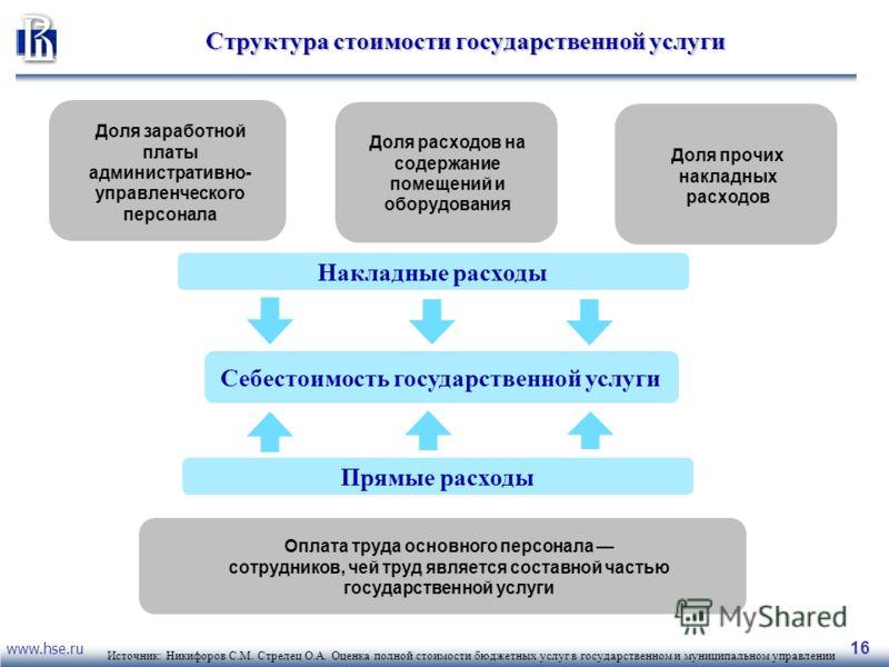 www.hse.ru 16 Структура стоимости государственной услуги Доля заработной платы административно- управленческого персонала Доля расходов на содержание помещений и оборудования Доля прочих накладных расходов Оплата труда основного персонала сотрудников
