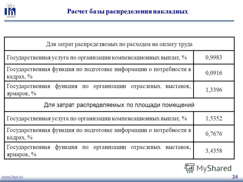 www.hse.ru 24 Расчет базы распределения накладных Для затрат распределяемых по расходам на оплату труда Государственная услуга по организации компенсационных выплат, %0,9983 Государственная функция по подготовке информации о потребности в кадрах, % 0