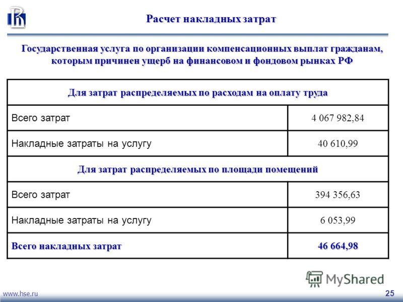 www.hse.ru 25 Расчет накладных затрат Государственная услуга по организации компенсационных выплат гражданам, которым причинен ущерб на финансовом и фондовом рынках РФ Для затрат распределяемых по расходам на оплату труда Всего затрат 4 067 982,84 На